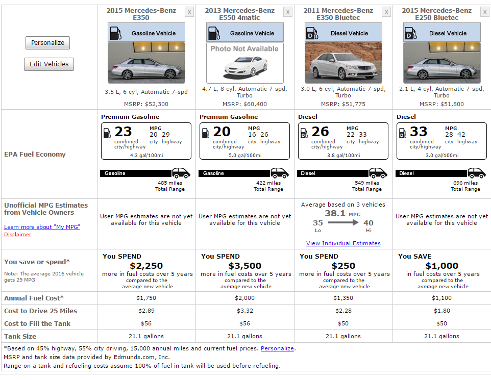w212 e350 e550 fuel economy
